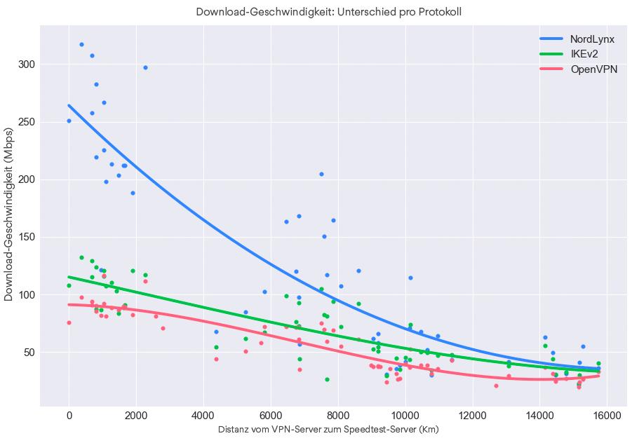 Download-Geschwindigkeit Unterschied nach Protokoll.