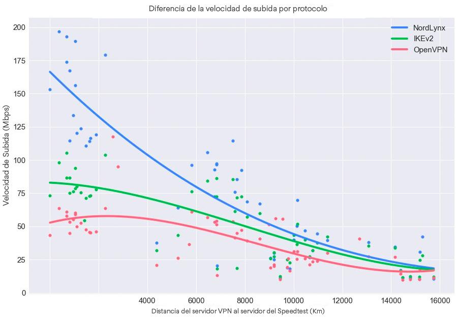 Diferencia de la velocidad de subida por protocolo