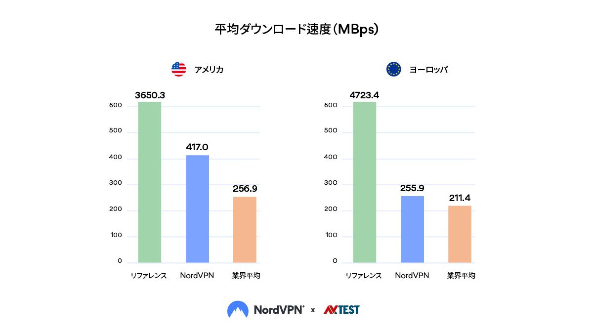 平均ダウンロード速度(MBps)