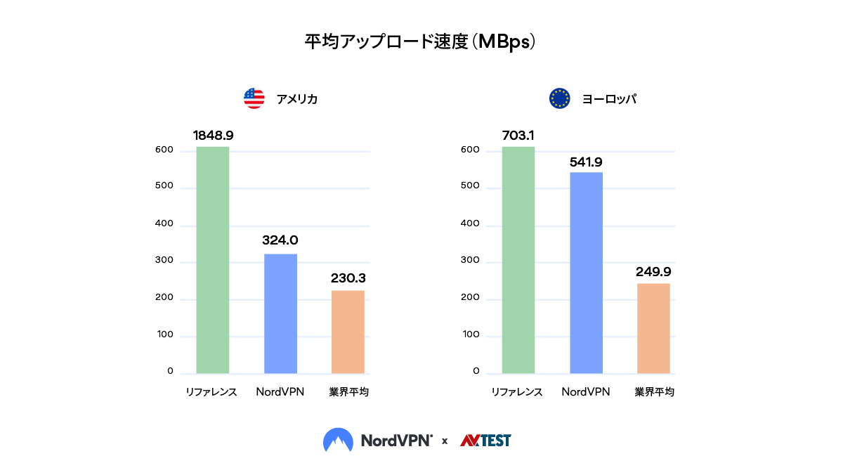平均アップロード速度(MBps)