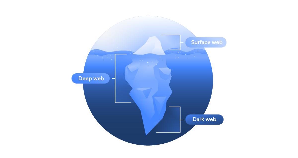 qual a diferença entre a Deep Web, Dark Web e Surface Web