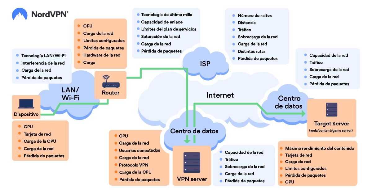 Factores que afectan a la velocidad de conexión