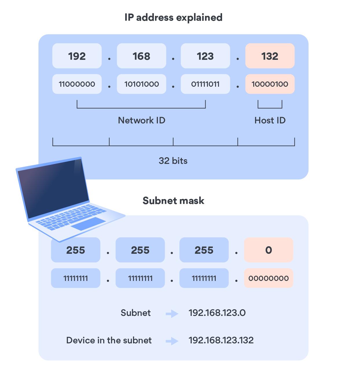IP address explained
