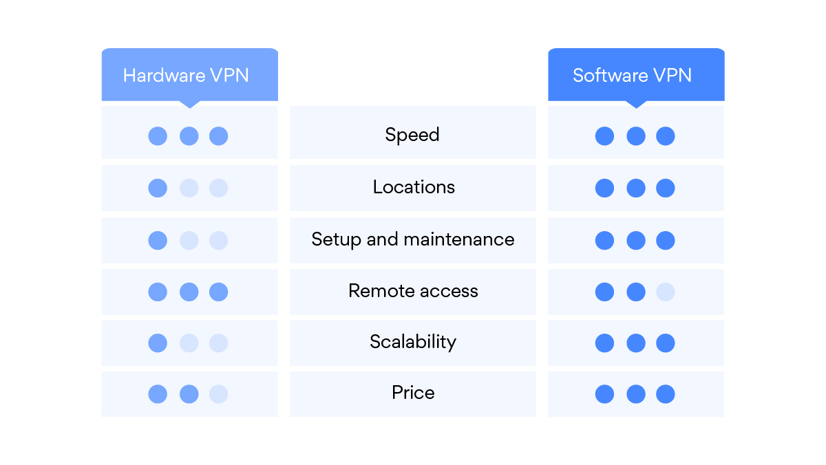 Comparing hardware VPNs and software VPNs