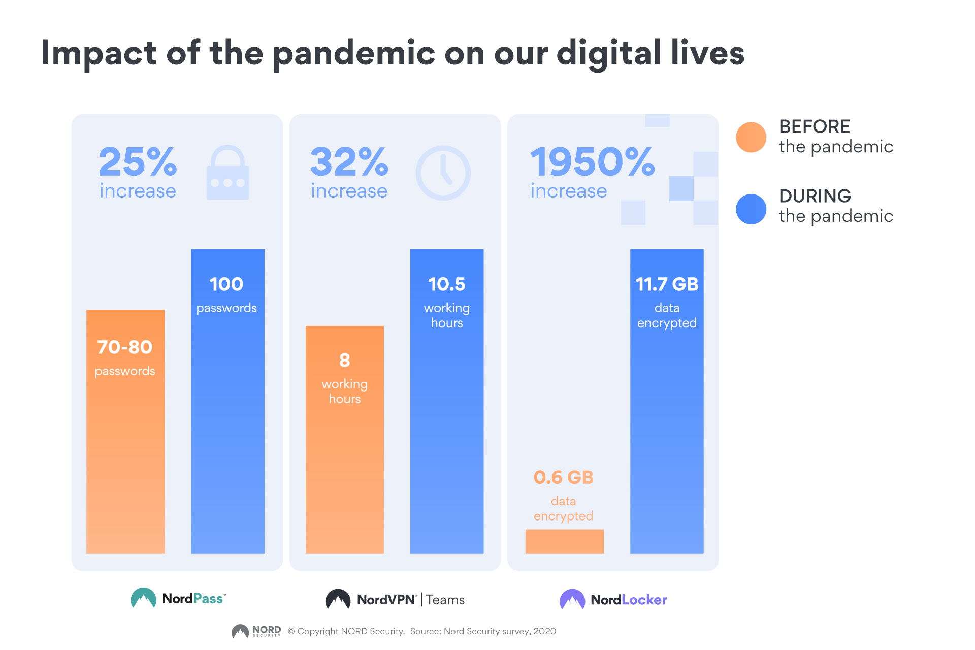 pandemic changed our digital lives