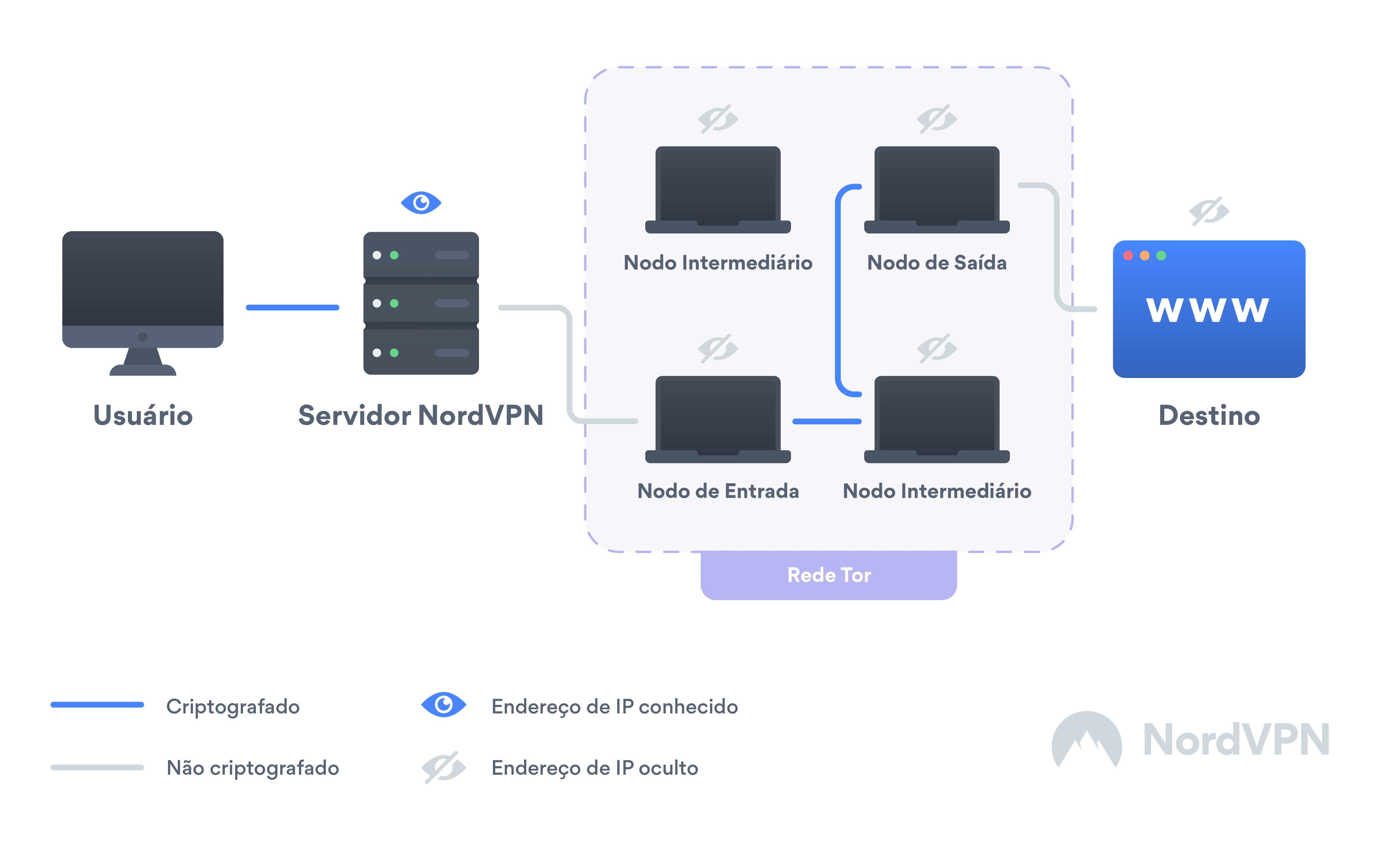É possível usar o Tor e uma VPN ao mesmo tempo?