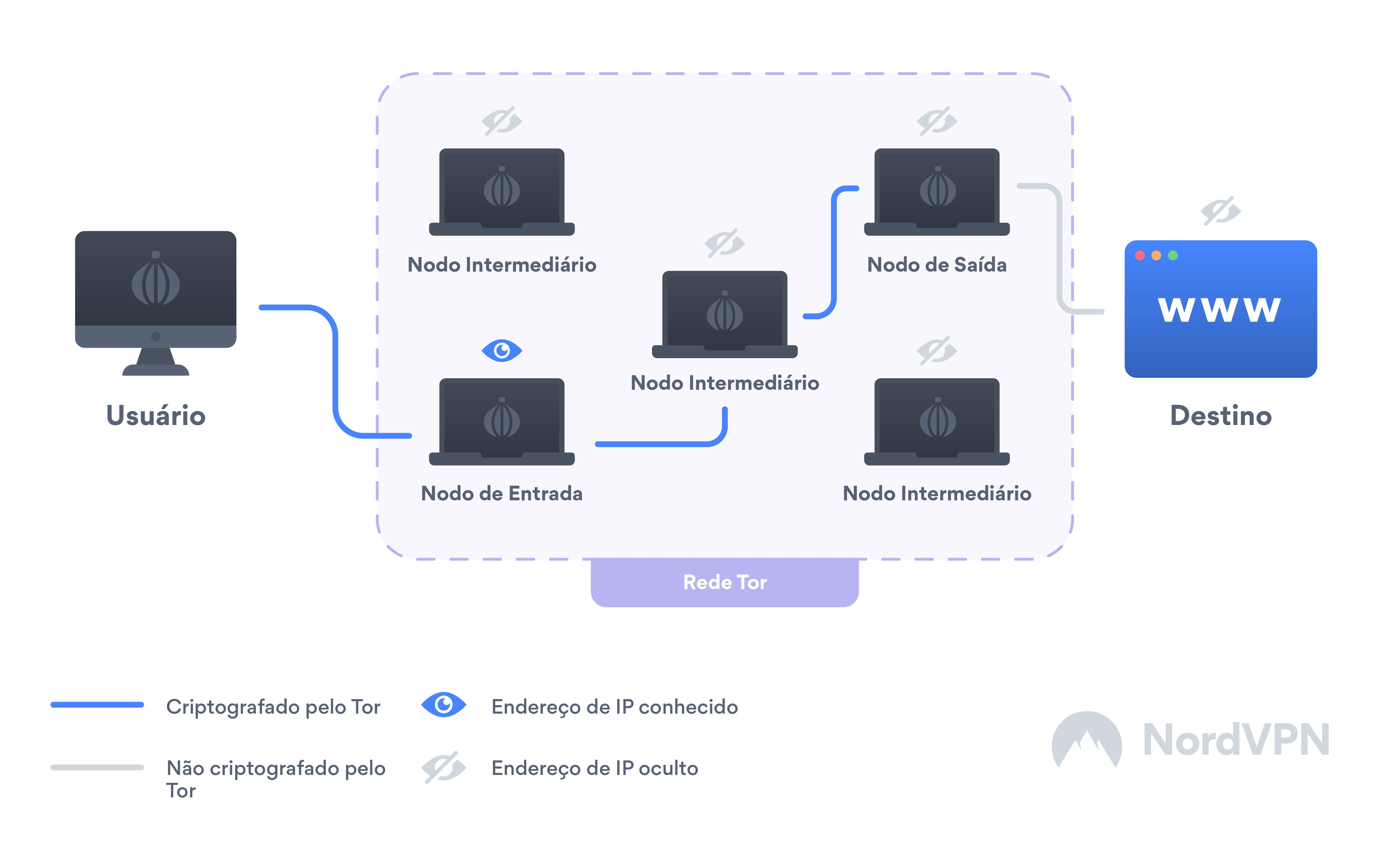 O que é o Tor e como ele funciona?