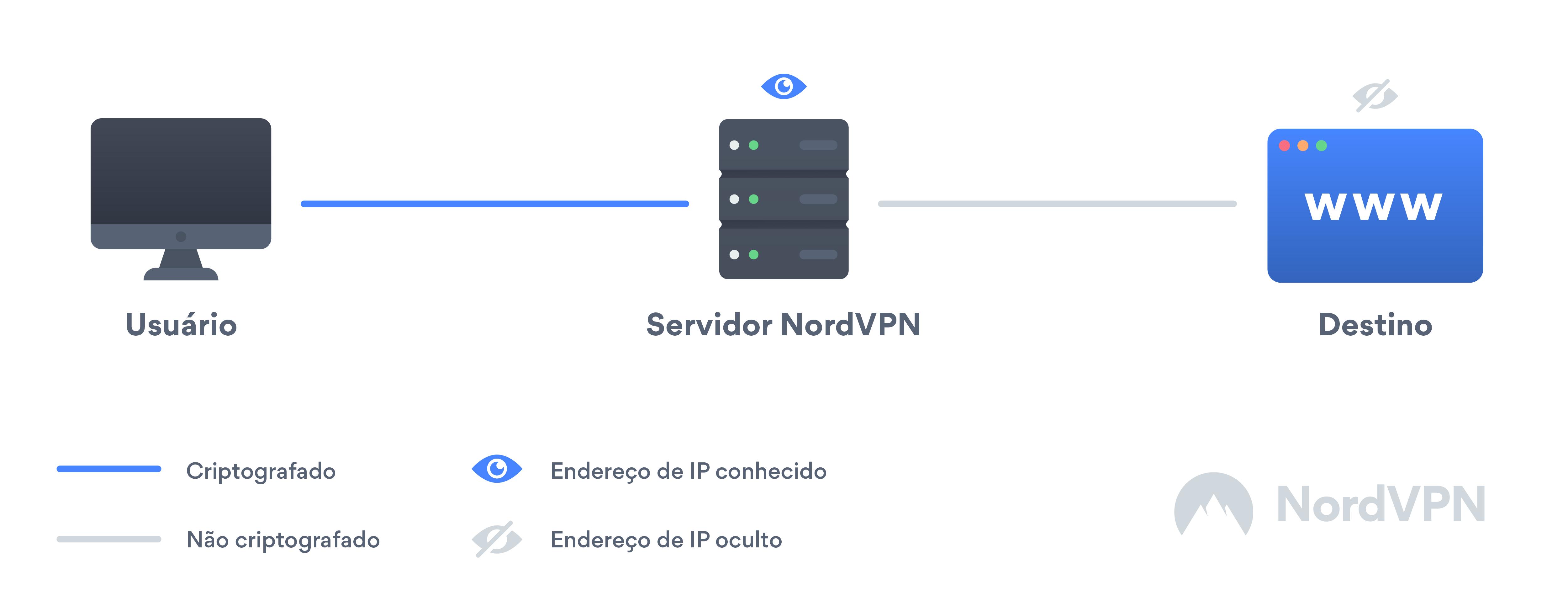 O que é uma VPN e como ela funciona?