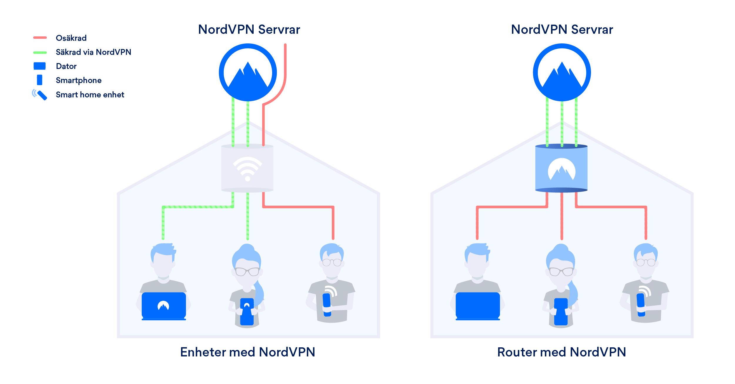 Hur fungerar en VPN router