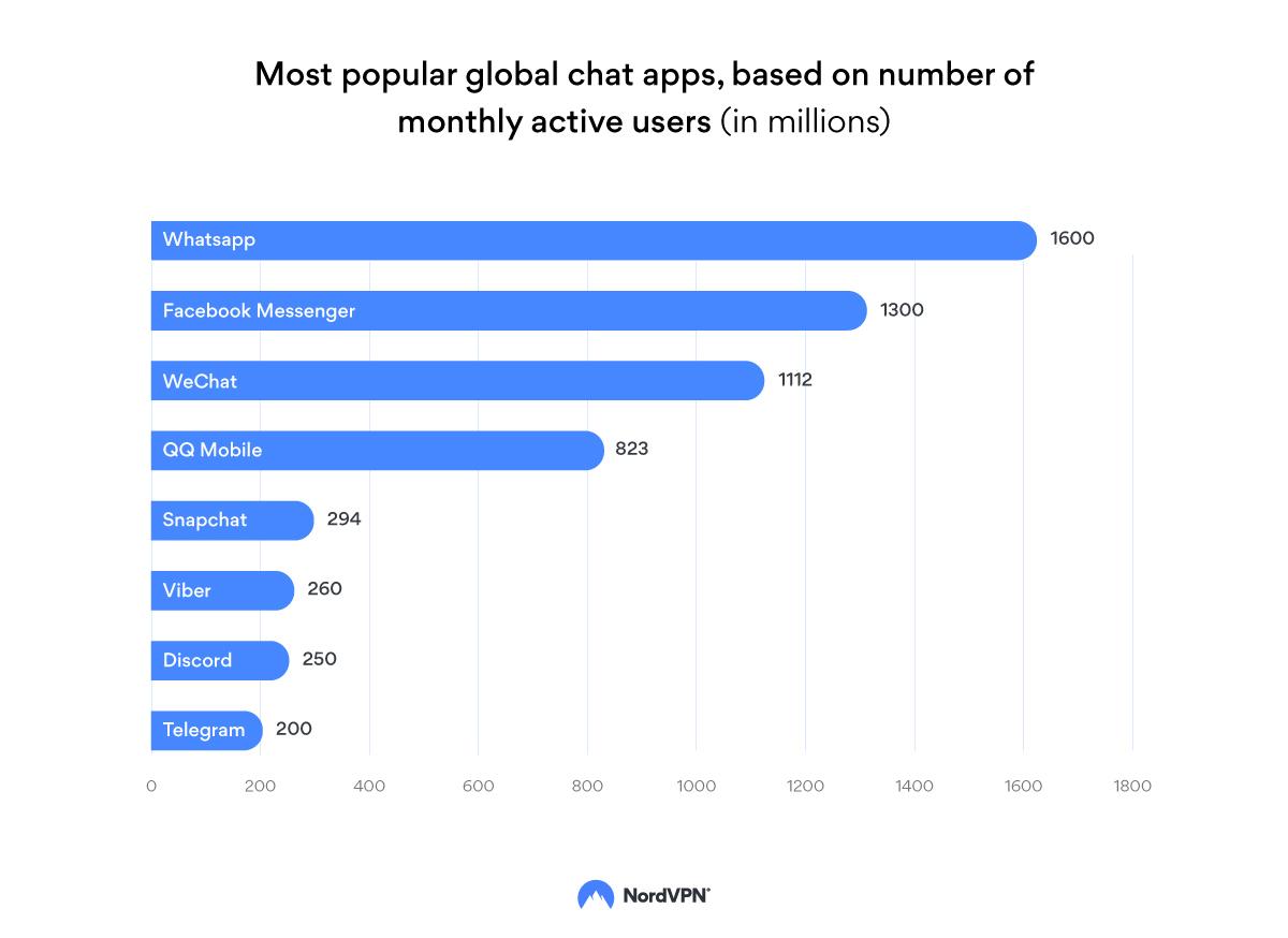 Best Secure Messaging Apps 2021 Top 7 Apps Nordvpn