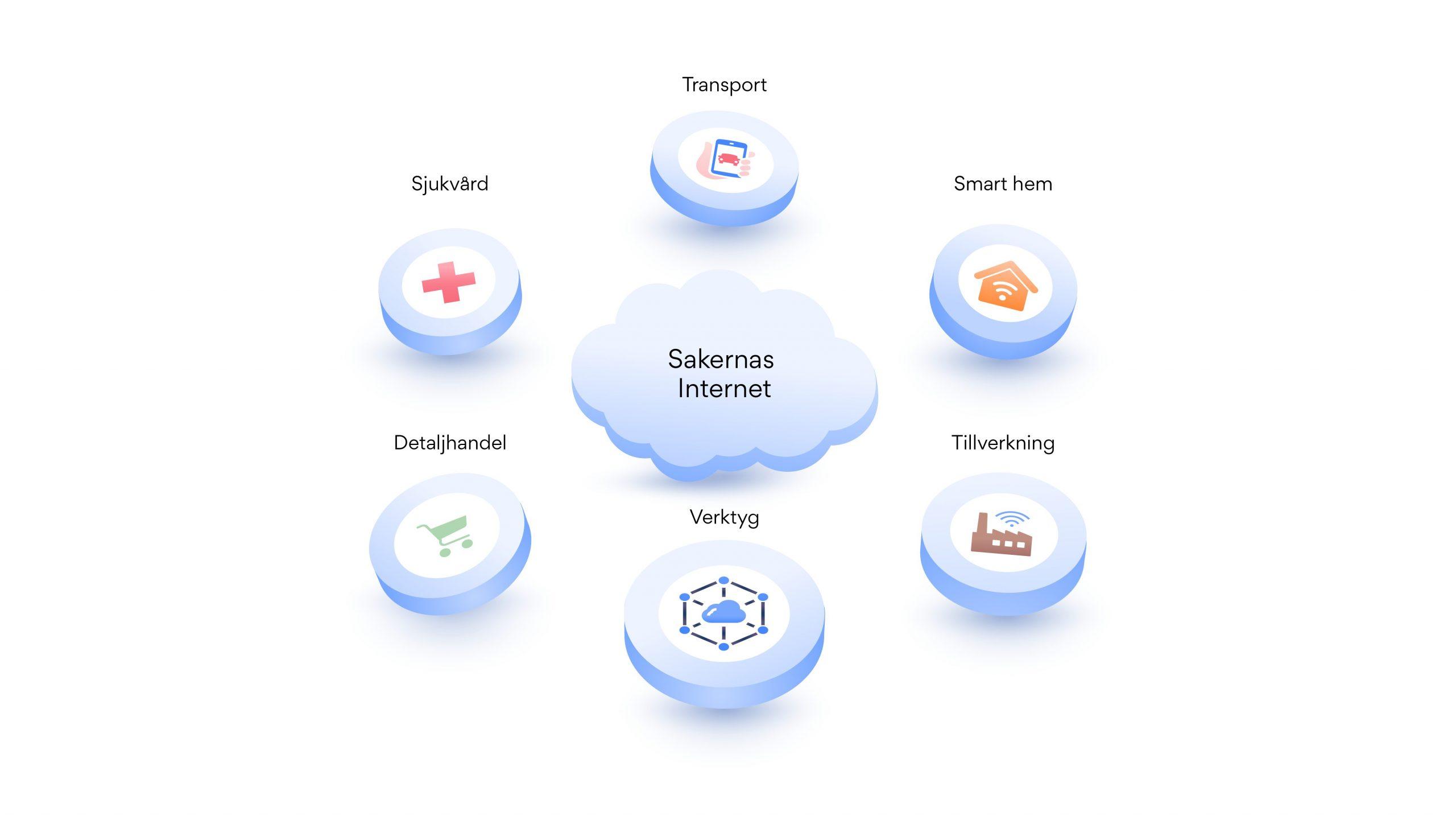 IoT-applikationer