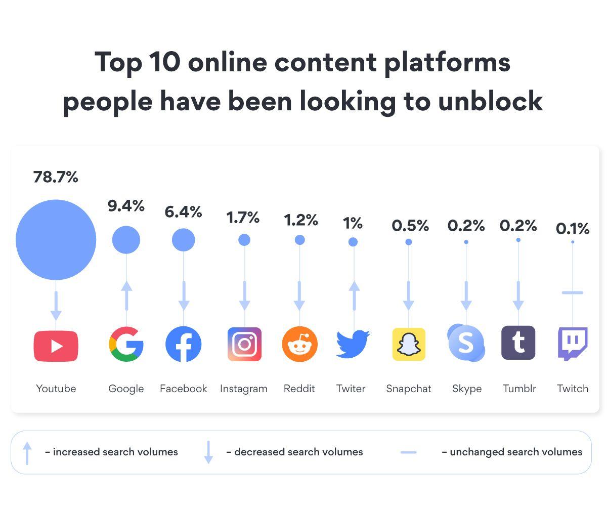 Top 10 online content platforms