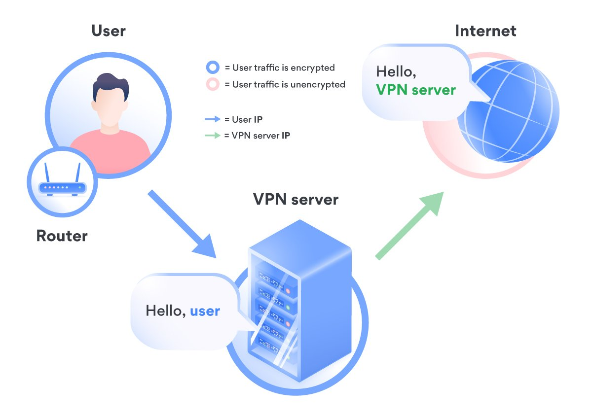 How a VPN changes your location