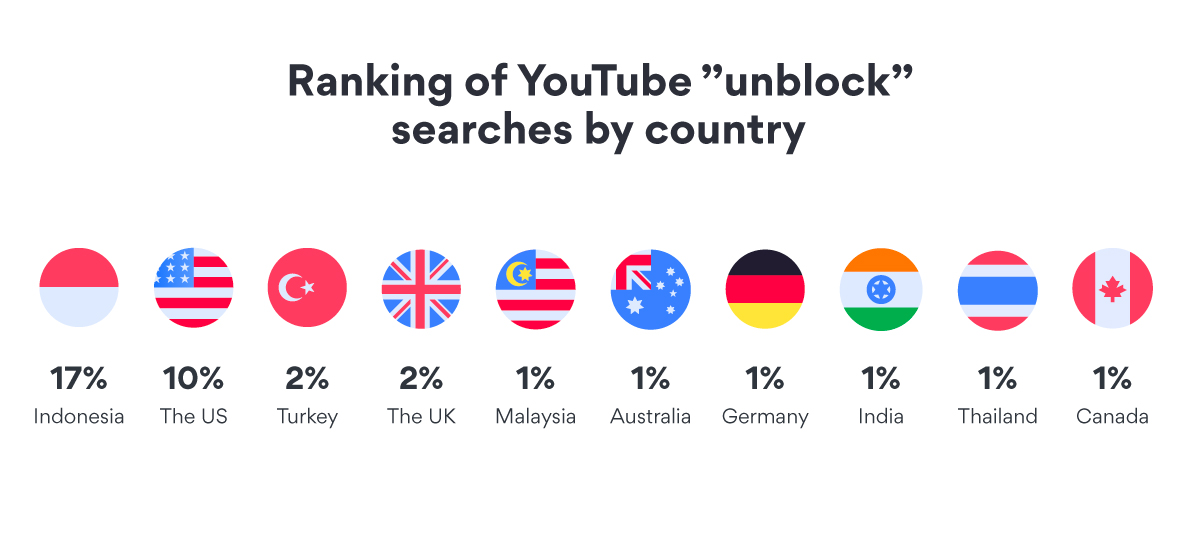 YouTube unblock searches by country